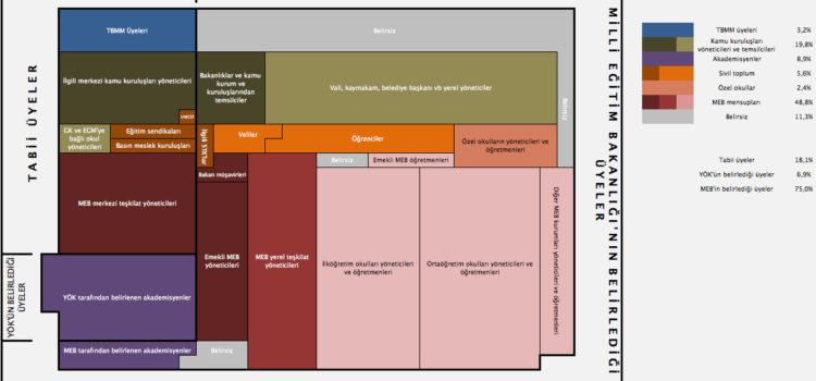 Yürütmenin Etkisinin Artışına Bir Başka Örnek: Milli Eğitim Şurası Kompozisyonundaki Değişiklikler